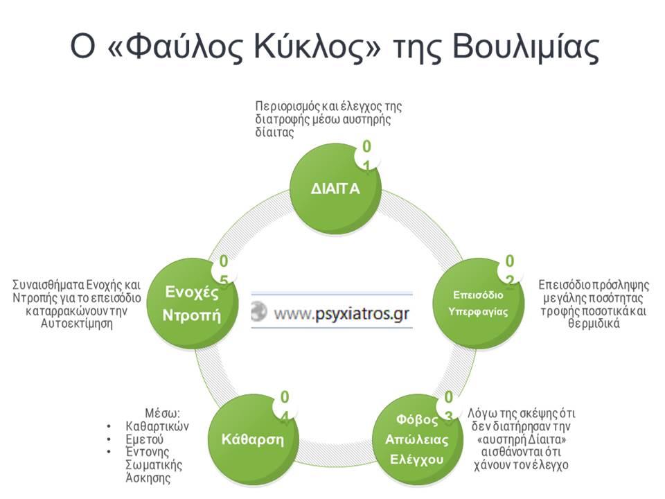 Φαύλος Κύκλος Της Ψυχογενούς Βουλιμίας