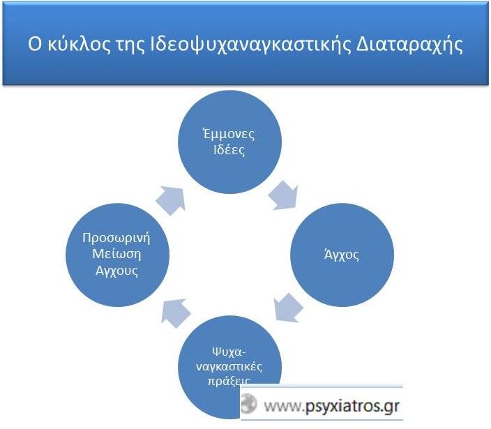 OCD Circle